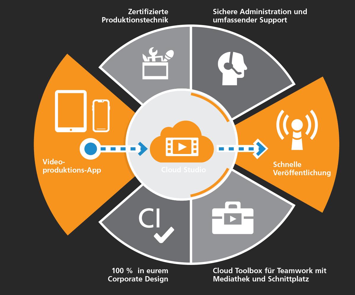 SmartJournalist Leistungsspektrum kompakt